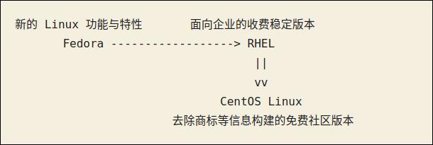 Fedora(带来新的 Linux 功能与特性)-> RHEL(面向企业的收费稳定版本)-> CentOS Linux(去除商标等信息构建的免费社区版本)