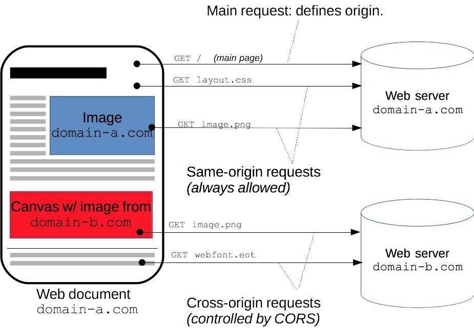 一张用来描述 CORS 特性的图片,其中来自同源的资源被加载,来自非同源的资源被阻止