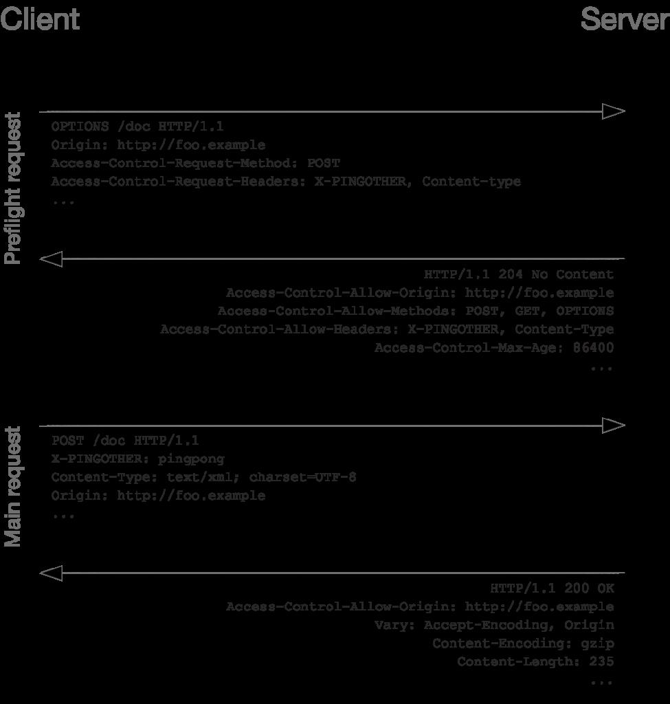 用于描述 CORS 动作时,客户端与服务器之间 HTTP 交互报文的图片