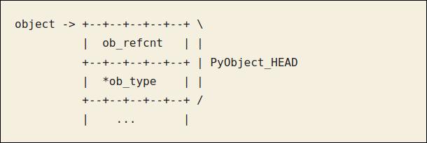 未添加与垃圾回收(GC)有关变量的 PyObject 的数据结构的表示,可以看到由 ob_refcnt 引用计数与 *ob_type 变量类型两项组成