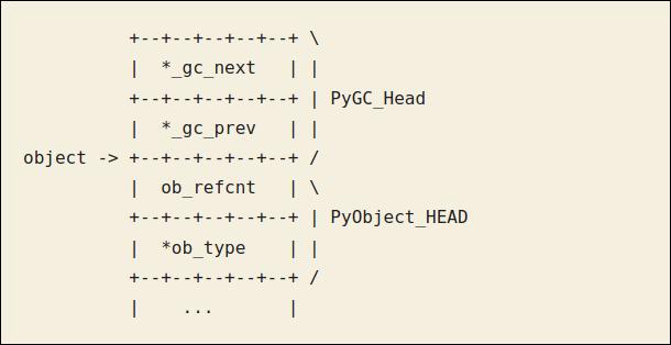 添加与垃圾回收(GC)有关变量的 PyObject 的数据结构的表示,可以看到除了上图中的两项之外,还有 PyGC 头,包括 *gc_next 与 *gc_prev 用于支持双向链表的两个指针域