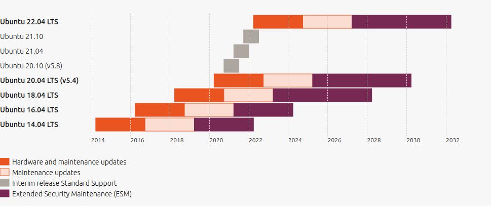 展示了 Ubuntu Linux 的发行版本模型,其中不带 LTS 的版本支持时间较短,而长期支持版本(LTS 版本)则有时间跨度很长的支持时间