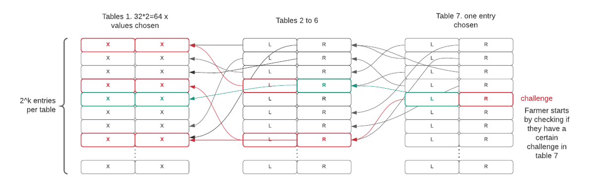 一张表示 plot 文件结构的图示,共含有 7 张表,其中每张表包含 2^k 个项目,而从表 7 中的一个项目开始向前每次双倍地查找,最终能够得到一个质量项目和 64 个证明项目