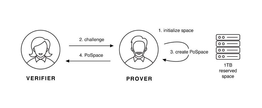 一张图示验证者和证明者是如何交互的图示。在图示中,证明者使用 1TB 保留空间。首先初始化一批空间,然后收到来自验证者的挑战,随后证明者创建 PoSpace,然后将 PoSpace 返回给证明者