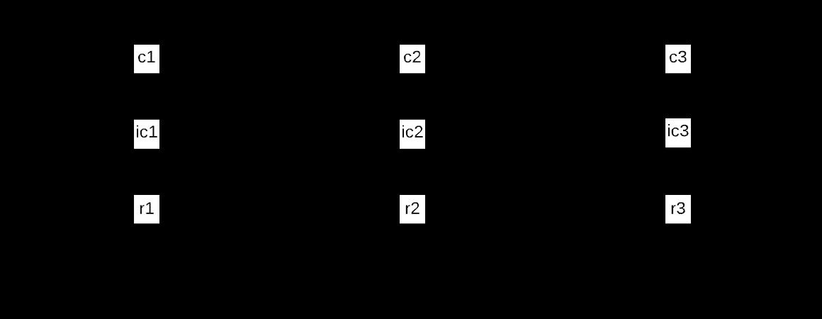 表示 Chia 网络中子槽运行原理的插图,在每个时刻同时存在三条链:质询链、注入的质询链以及奖励链。其中,注入的质询链被质询链以及奖励链指向。