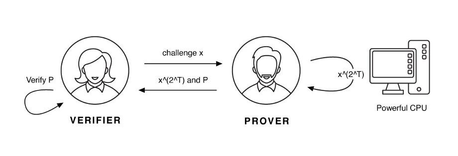 验证者向证明者发送质询 x,而证明者需要花费一些真实时间对 x 进行计算 x^(2^T) 次,并将计算结果与对该计算的过程证明 P 输出。验证者随后校验证明过程 P